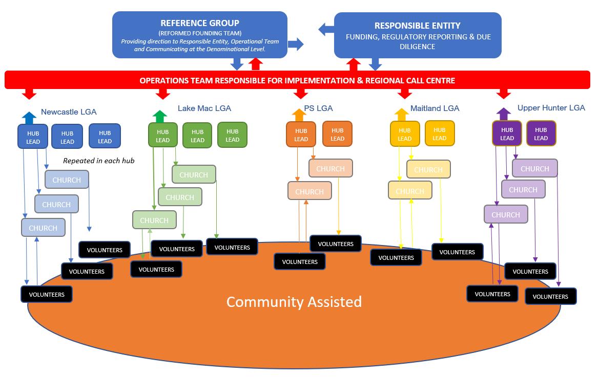 Model Chart